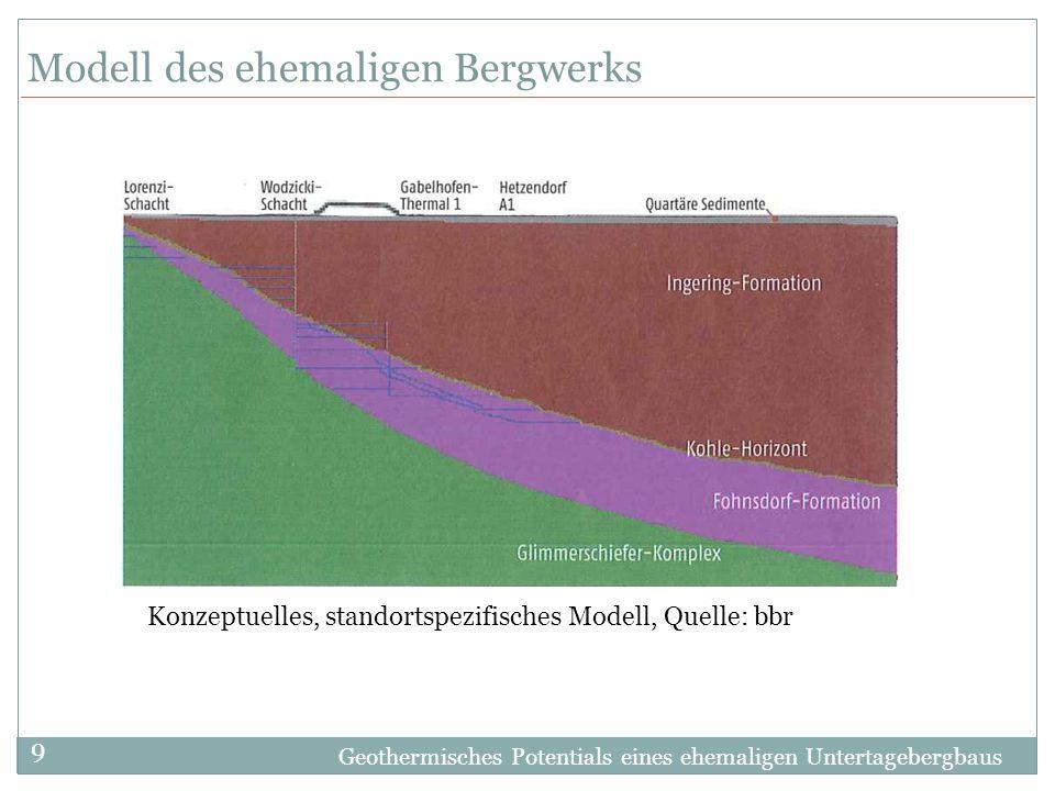 Geothermisches Potentials eines ehemaligen Untertagebergbaus 9 Modell des ehemaligen Bergwerks Konzeptuelles, standortspezifisches Modell, Quelle: bbr