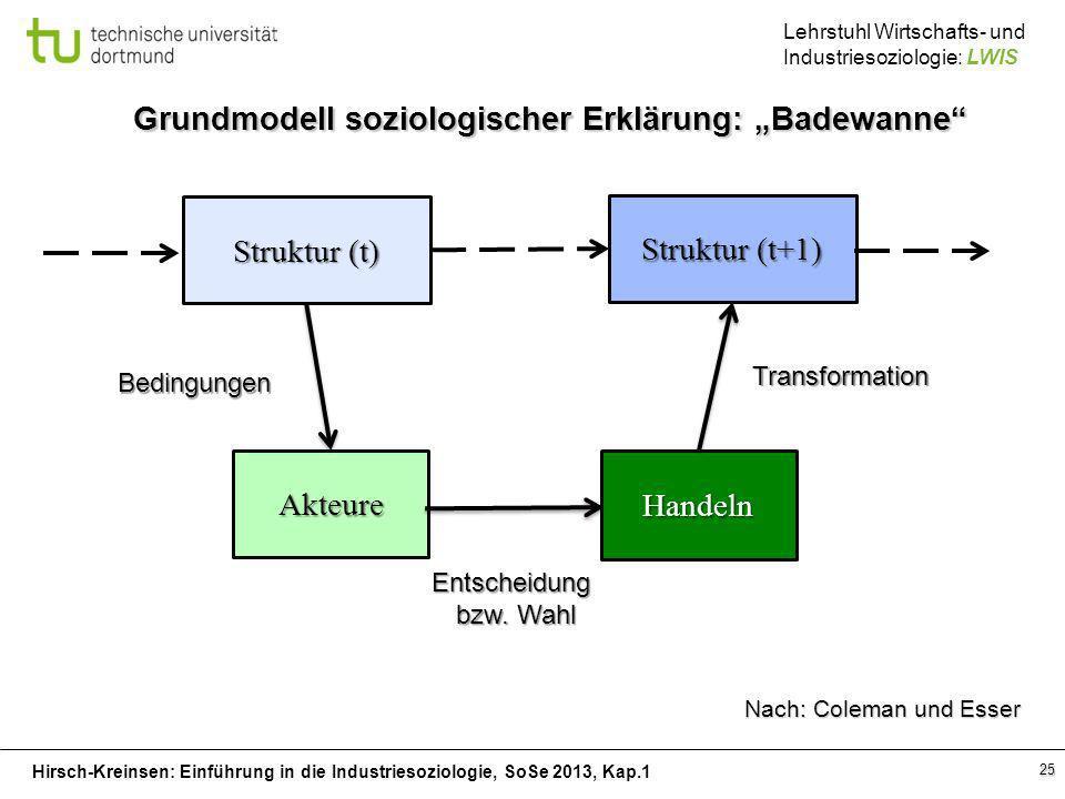 Hirsch-Kreinsen: Einführung in die Industriesoziologie, SoSe 2013, Kap.1 Lehrstuhl Wirtschafts- und Industriesoziologie: LWIS 25 Grundmodell soziologi