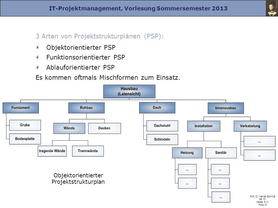 IT-Projektmanagement, Vorlesung Sommersemester 2013 Prof. Dr. Herrad Schmidt SS 13 Kapitel 5 (1) Folie 10 3 Arten von Projektstrukturplänen (PSP): Obj