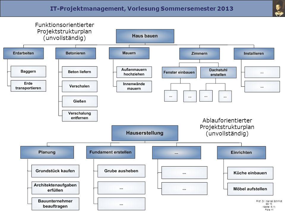 IT-Projektmanagement, Vorlesung Sommersemester 2013 Prof. Dr. Herrad Schmidt SS 13 Kapitel 5 (1) Folie 11 Funktionsorientierter Projektstrukturplan (u