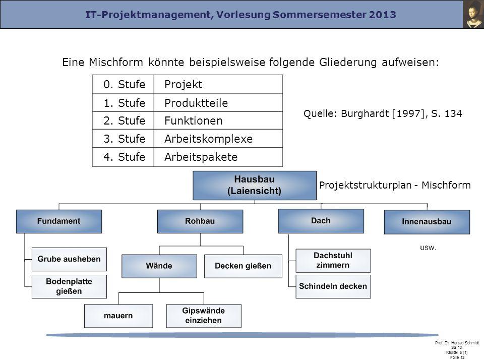 IT-Projektmanagement, Vorlesung Sommersemester 2013 Prof. Dr. Herrad Schmidt SS 13 Kapitel 5 (1) Folie 12 Eine Mischform könnte beispielsweise folgend