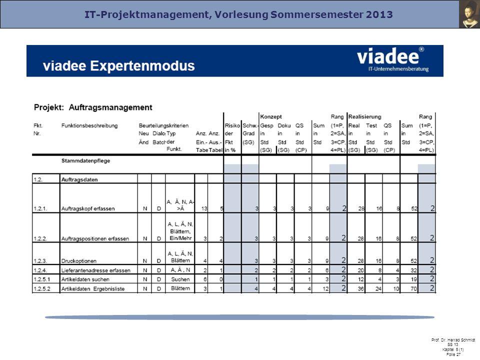 IT-Projektmanagement, Vorlesung Sommersemester 2013 Prof. Dr. Herrad Schmidt SS 13 Kapitel 5 (1) Folie 27