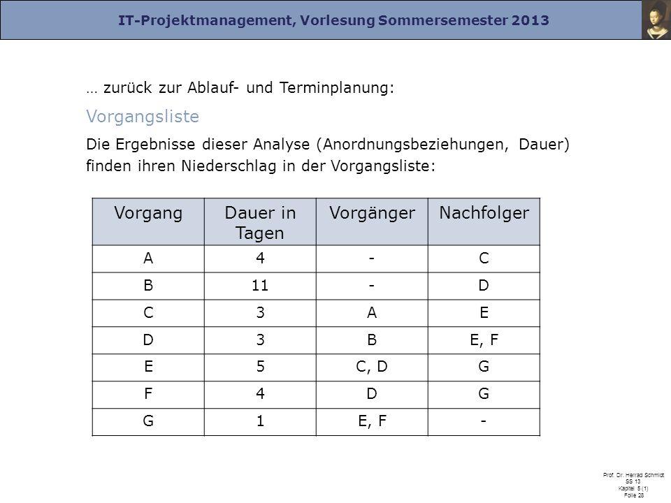 IT-Projektmanagement, Vorlesung Sommersemester 2013 Prof. Dr. Herrad Schmidt SS 13 Kapitel 5 (1) Folie 28 … zurück zur Ablauf- und Terminplanung: Vorg