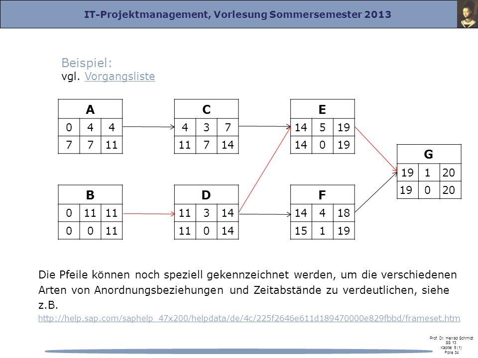 IT-Projektmanagement, Vorlesung Sommersemester 2013 Prof. Dr. Herrad Schmidt SS 13 Kapitel 5 (1) Folie 34 Die Pfeile können noch speziell gekennzeichn