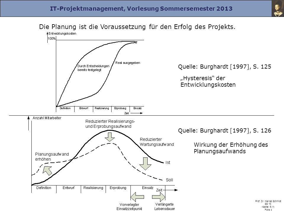 IT-Projektmanagement, Vorlesung Sommersemester 2013 Prof. Dr. Herrad Schmidt SS 13 Kapitel 5 (1) Folie 4 Die Planung ist die Voraussetzung für den Erf