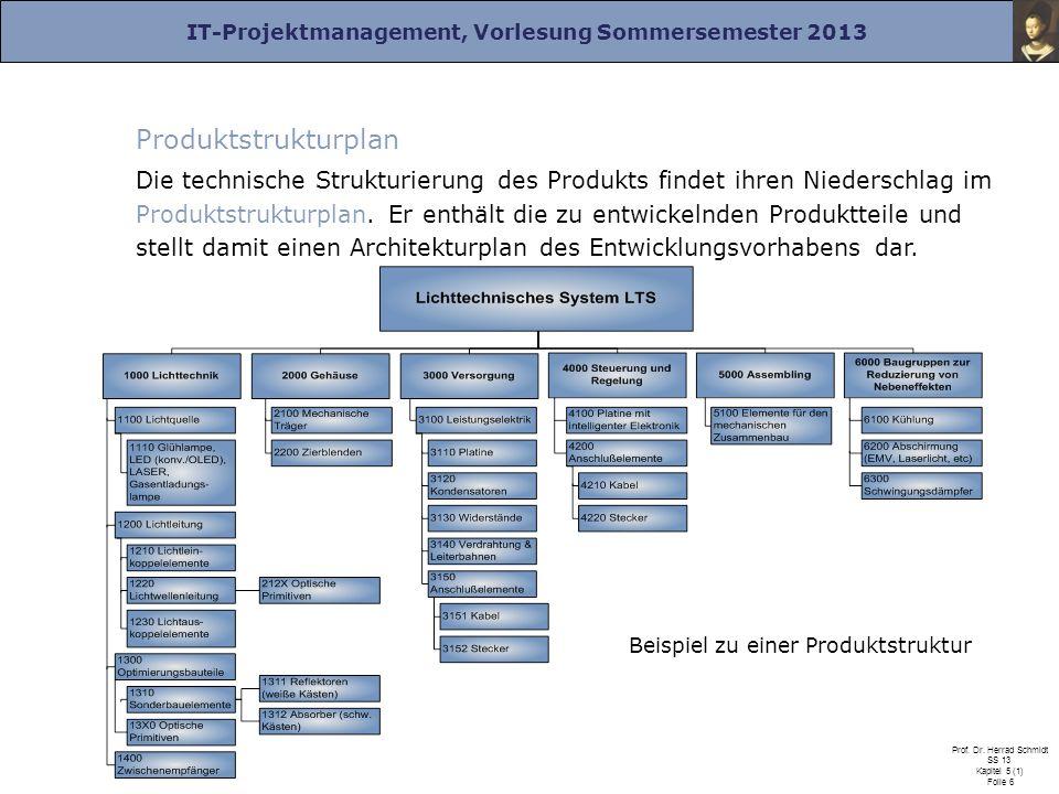 IT-Projektmanagement, Vorlesung Sommersemester 2013 Prof. Dr. Herrad Schmidt SS 13 Kapitel 5 (1) Folie 6 Produktstrukturplan Die technische Strukturie