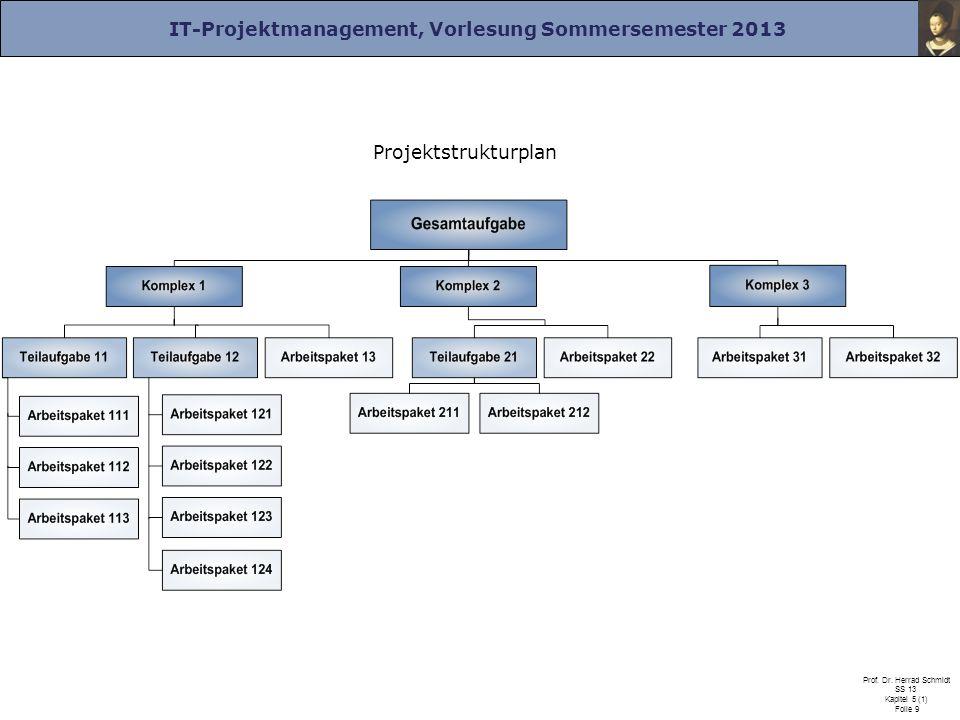 IT-Projektmanagement, Vorlesung Sommersemester 2013 Prof. Dr. Herrad Schmidt SS 13 Kapitel 5 (1) Folie 9 Projektstrukturplan