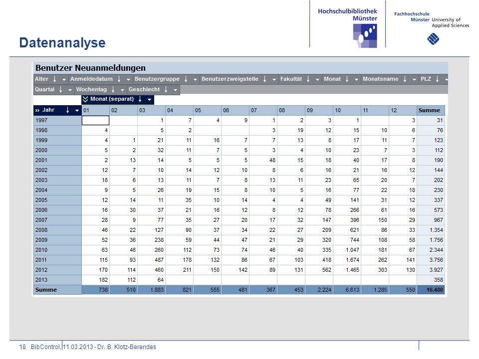 Datenanalyse 18BibControl, 11.03.2013 - Dr. B. Klotz-Berendes