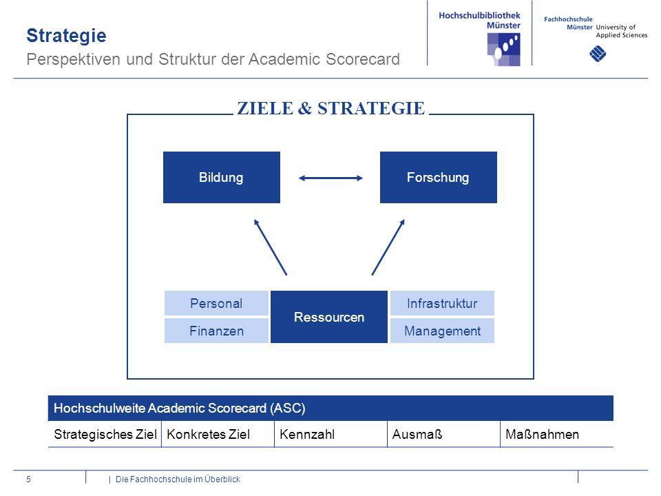 Strategie Perspektiven und Struktur der Academic Scorecard 5 | Die Fachhochschule im Überblick Bildung Ressourcen Forschung ZIELE & STRATEGIE Personal