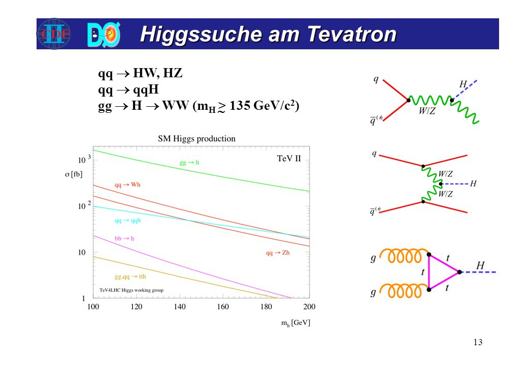 qq HW, HZ qq qqH gg H WW (m H > 135 GeV/c 2 ) Higgssuche am Tevatron 13