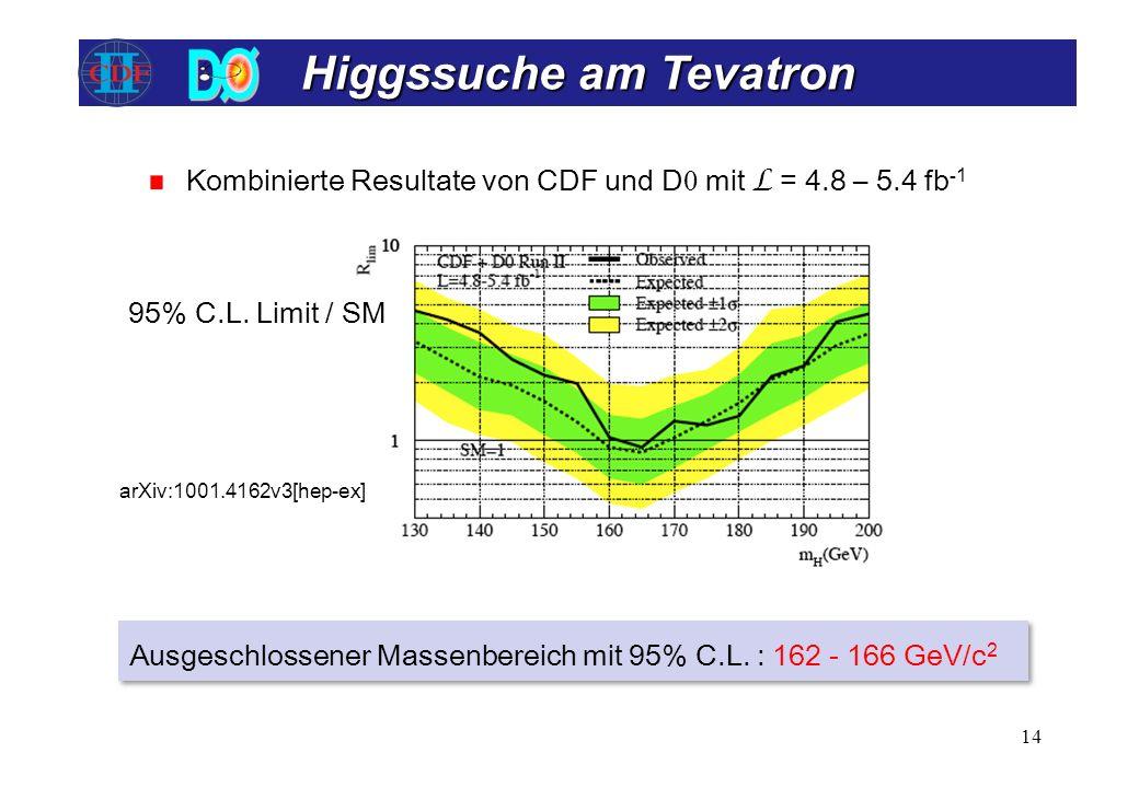 Higgssuche am Tevatron 14 Kombinierte Resultate von CDF und D mit L = 4.8 – 5.4 fb -1 Ausgeschlossener Massenbereich mit 95% C.L. : 162 - 166 GeV/c 2