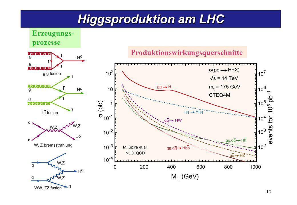 Produktionswirkungsquerschnitte Erzeugungs- prozesse 17 Higgsproduktion am LHC