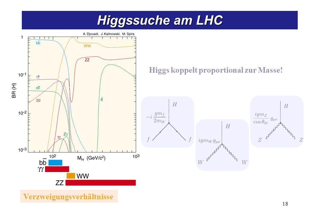 Verzweigungsverhältnisse Higgs koppelt proportional zur Masse! 18 Higgssuche am LHC