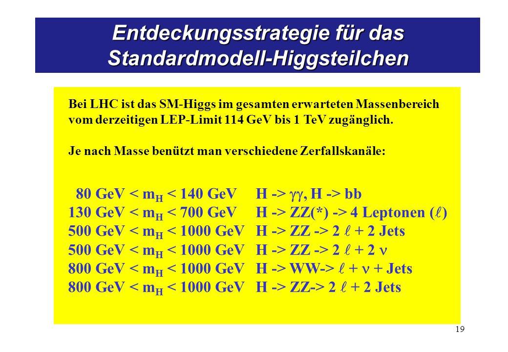 80 GeV, H -> bb 130 GeV ZZ(*) -> 4 Leptonen ( ) 500 GeV ZZ -> 2 + 2 Jets 500 GeV ZZ -> 2 + 2 800 GeV WW-> + + Jets 800 GeV ZZ-> 2 + 2 Jets Bei LHC ist