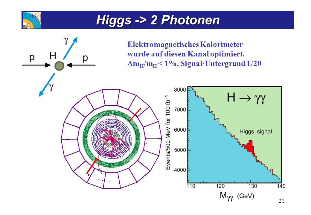 Elektromagnetisches Kalorimeter wurde auf diesen Kanal optimiert. m H /m H < 1%, Signal/Untergrund 1/20 21 Higgs -> 2 Photonen