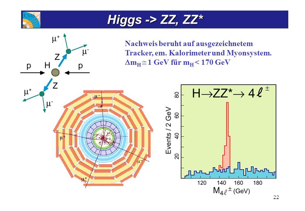 Nachweis beruht auf ausgezeichnetem Tracker, em. Kalorimeter und Myonsystem. m H 1 GeV für m H < 170 GeV 22 Higgs -> ZZ, ZZ*