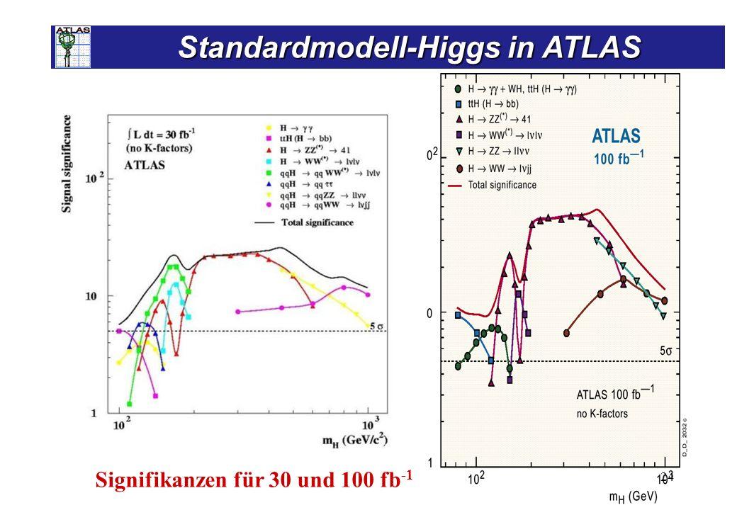 24 Standardmodell-Higgs in ATLAS Standardmodell-Higgs in ATLAS Signifikanzen für 30 und 100 fb -1