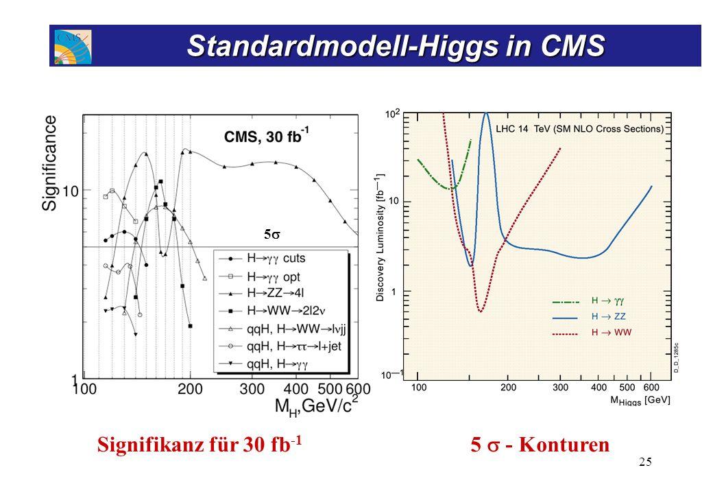 5 - Konturen Signifikanz für 30 fb -1 25 Standardmodell-Higgs in CMS Standardmodell-Higgs in CMS 5