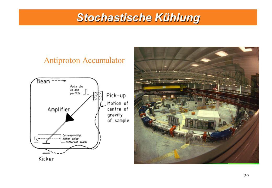 29 Stochastische Kühlung Antiproton Accumulator