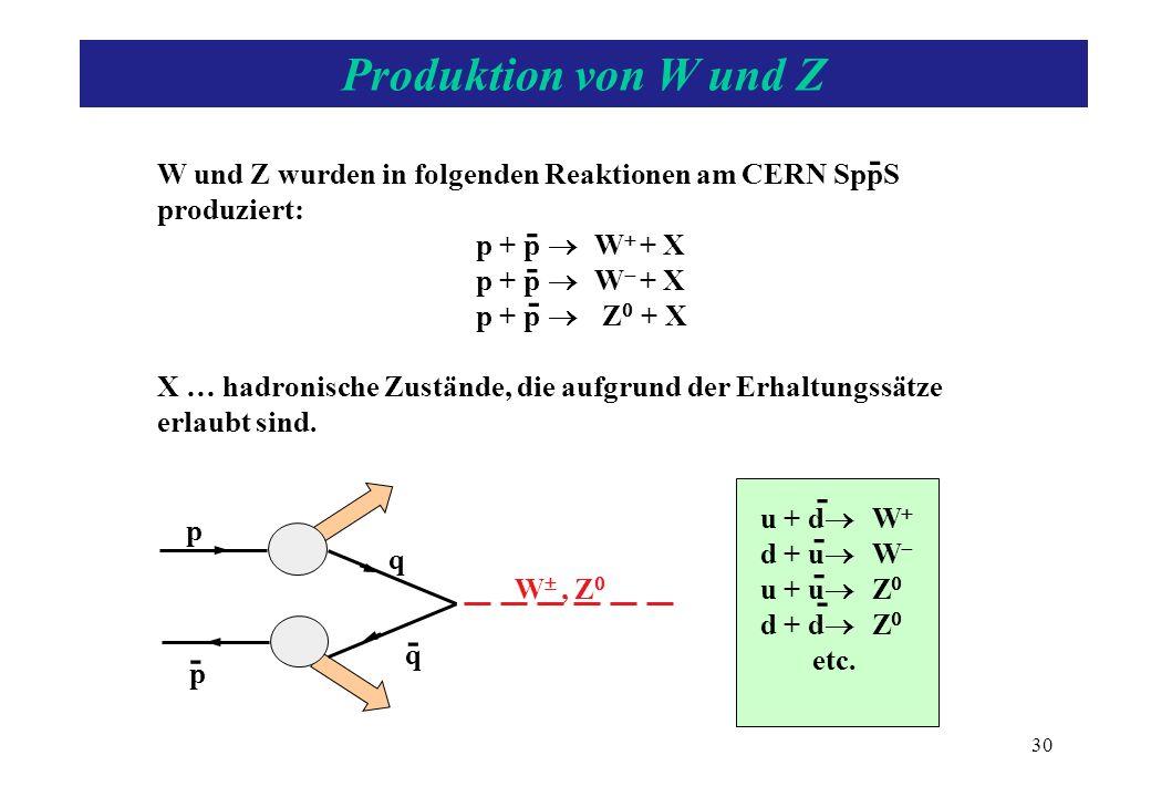 - - W und Z wurden in folgenden Reaktionen am CERN SppS produziert: p + p W + X p + p Z + X X … hadronische Zustände, die aufgrund der Erhaltungssätze
