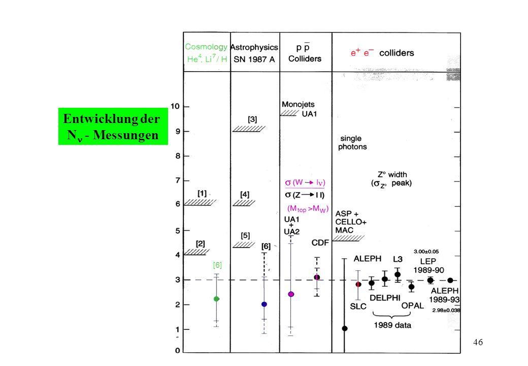 Entwicklung der N - Messungen 46