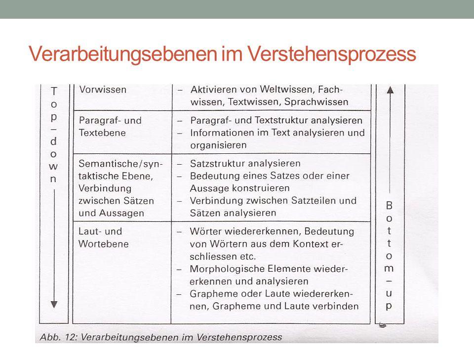 Das Sprachwissen in der Fremdsprache Explizites Wissen: deklaratives Wissen - bewusst, kann verbalisiert werden (grammatische Regeln) - S.