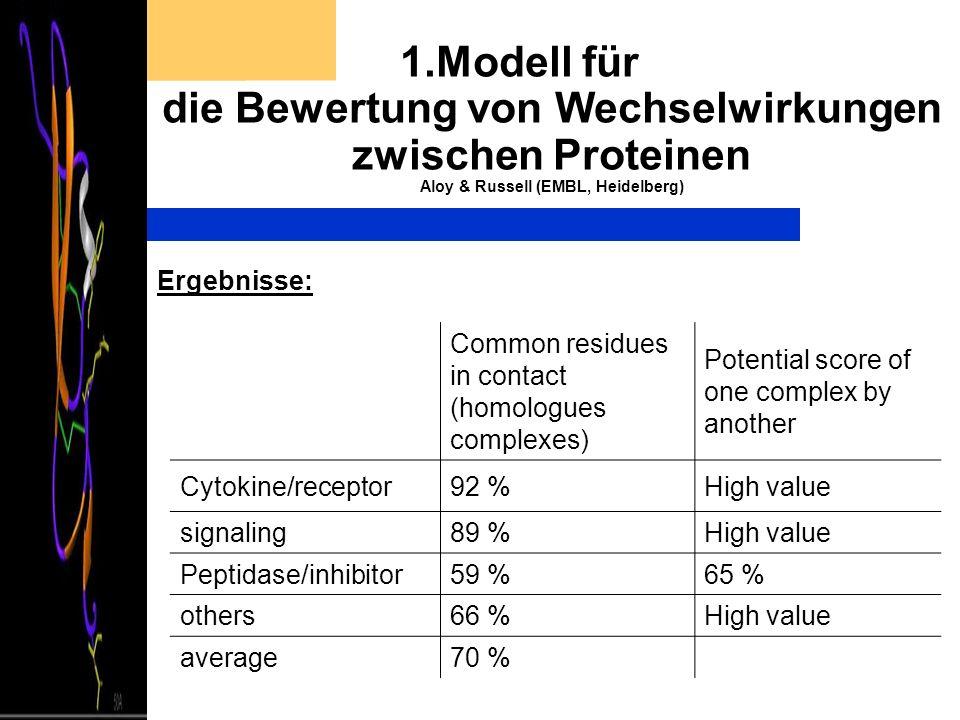 1.Modell für die Bewertung von Wechselwirkungen zwischen Proteinen Aloy & Russell (EMBL, Heidelberg) Ergebnisse: Common residues in contact (homologue