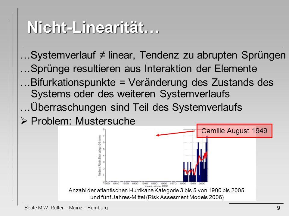 Beate M.W. Ratter – Mainz – Hamburg 9 Nicht-Linearität… …Systemverlauf linear, Tendenz zu abrupten Sprüngen …Sprünge resultieren aus Interaktion der E