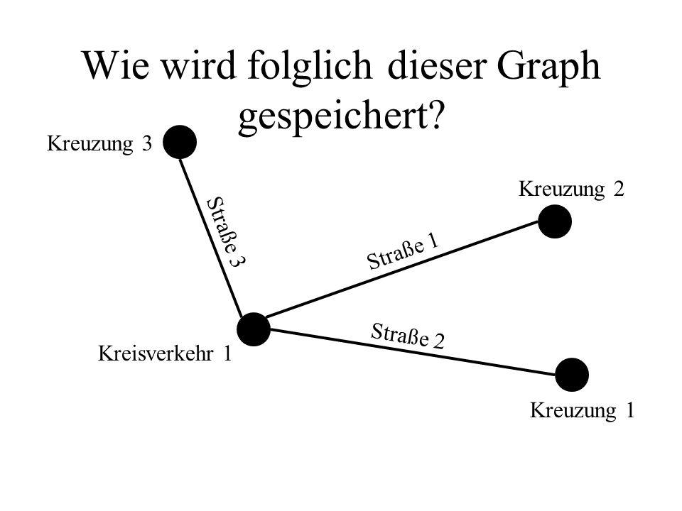 Wie wird folglich dieser Graph gespeichert? Kreuzung 1 Kreuzung 2 Kreisverkehr 1 Kreuzung 3 Straße 2 Straße 3 Straße 1