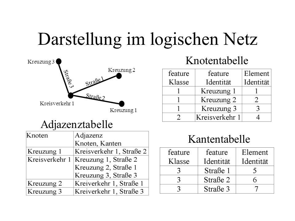 Darstellung im logischen Netz Kreuzung 1 Kreuzung 2 Kreisverkehr 1 Kreuzung 3 Straße 2 Straße 3 Straße 1 Knotentabelle Kantentabelle Adjazenztabelle