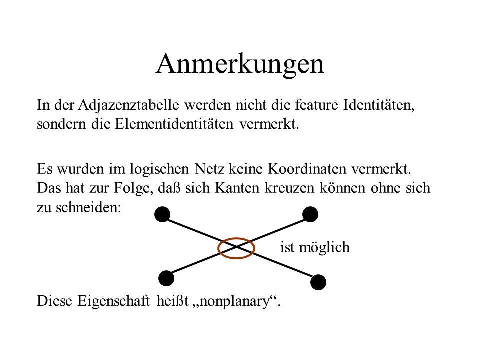 Anmerkungen Es wurden im logischen Netz keine Koordinaten vermerkt. Das hat zur Folge, daß sich Kanten kreuzen können ohne sich zu schneiden: ist mögl