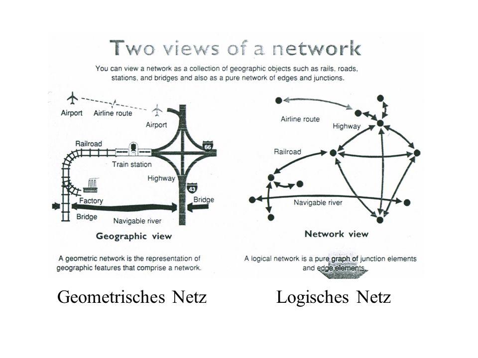 Geometrisches Netz Logisches Netz