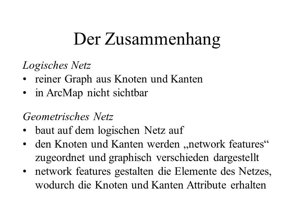 Der Zusammenhang Logisches Netz reiner Graph aus Knoten und Kanten in ArcMap nicht sichtbar Geometrisches Netz baut auf dem logischen Netz auf den Kno
