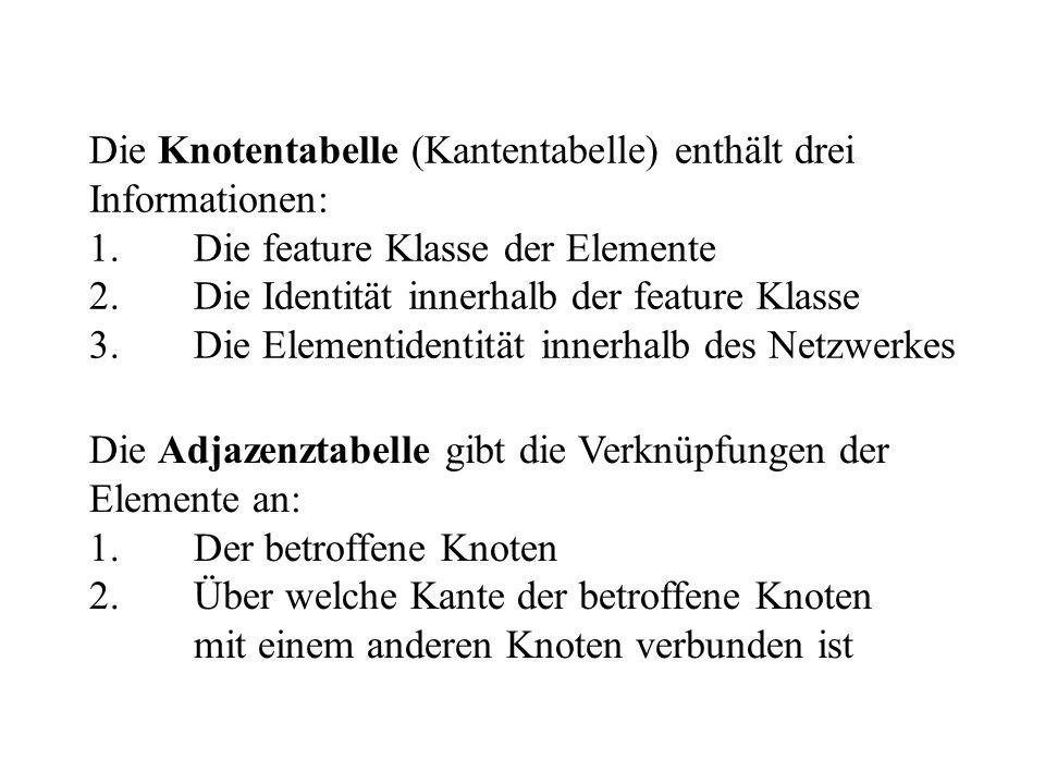 Die Knotentabelle (Kantentabelle) enthält drei Informationen: 1.Die feature Klasse der Elemente 2.Die Identität innerhalb der feature Klasse 3.Die Ele