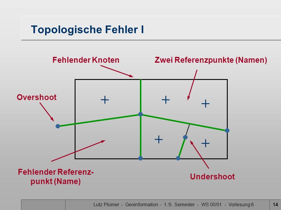 Lutz Plümer - Geoinformation - 1./5. Semester - WS 00/01 - Vorlesung 614 Topologische Fehler I Undershoot Zwei Referenzpunkte (Namen)Fehlender Knoten