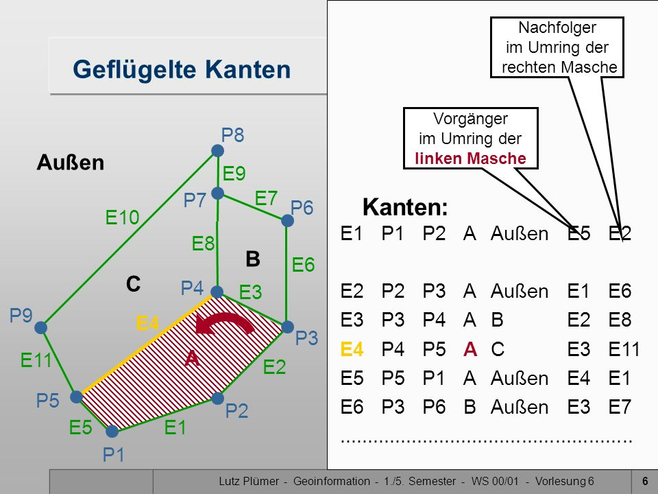Lutz Plümer - Geoinformation - 1./5. Semester - WS 00/01 - Vorlesung 66 E1P1P2A Außen E5E2 E2P2P3AAußenE1E6 E3 P3P4ABE2E8 E4 P4P5ACE3E11 E5P5P1AAußenE