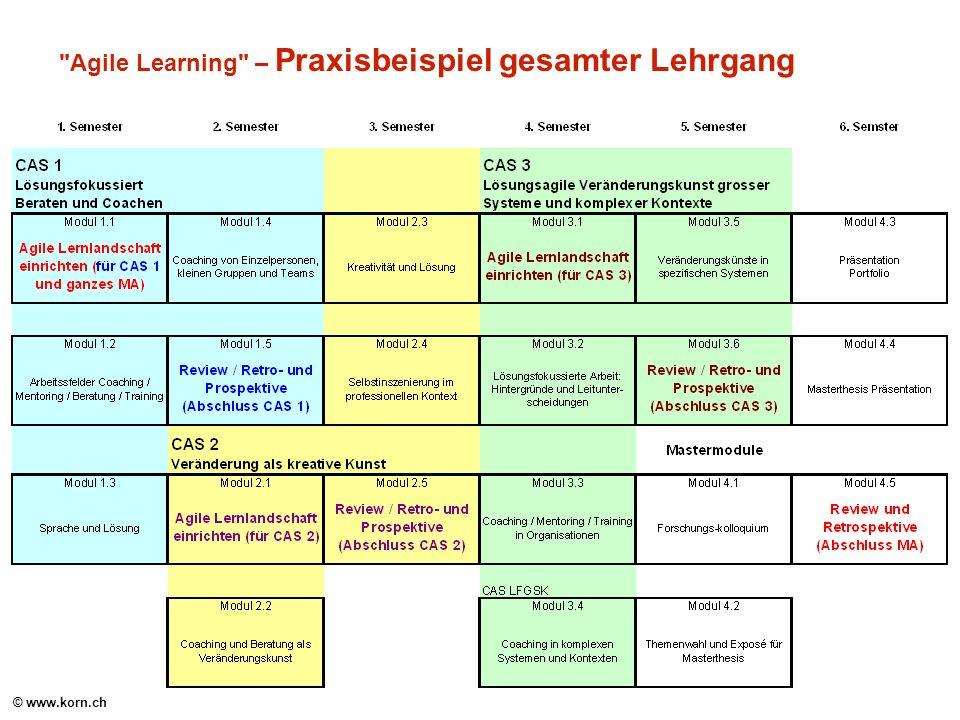 © www.korn.ch Agile Learning – Praxisbeispiel gesamter Lehrgang