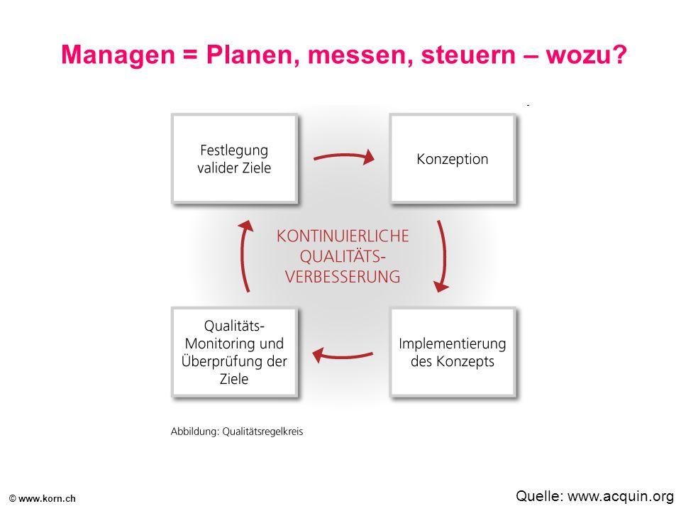 © www.korn.ch Managen = Planen, messen, steuern – wozu? Quelle: www.acquin.org