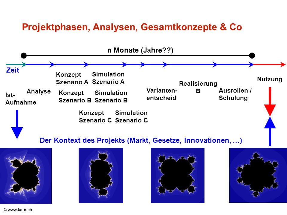© www.korn.ch Projektphasen, Analysen, Gesamtkonzepte & Co Ist- Aufnahme Analyse Konzept Szenario A Simulation Szenario A Varianten- entscheid Konzept