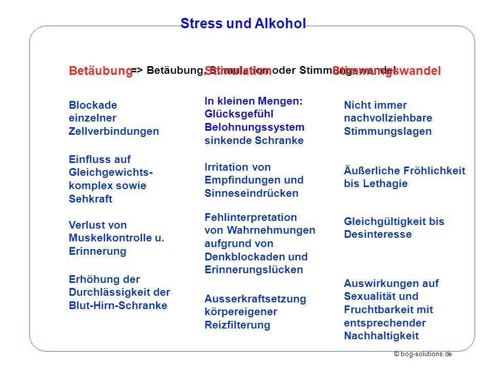 © bog-solutions.de Verengung der Blutgefäße Stress und Alkohol Erweiterung von Blutgefäßen körperliche Kettenreaktionen hormonbasierter Stimulierungen Reizblockaden Denkstörungen/ Black-outs Gewebeschwund im Hirn Störungen des Immunsystems Einschränkung von Verdauung und Sexualfunktionen + Einschränkung von Verdauung und Sexualfunktionen + Gewebeschwund im Hirn Störungen des Immunsystems +