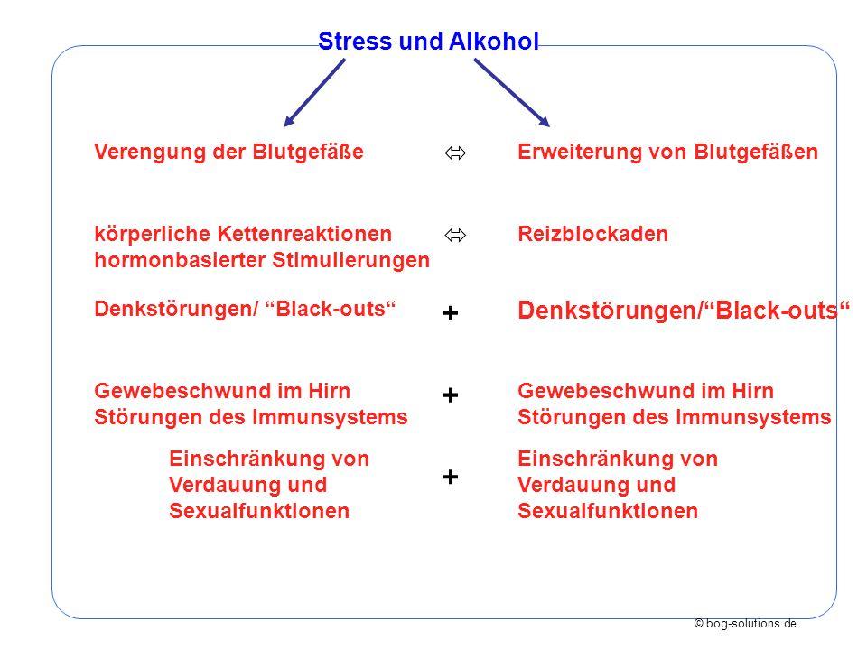 © bog-solutions.de Verengung der Blutgefäße Stress und Alkohol Erweiterung von Blutgefäßen körperliche Kettenreaktionen hormonbasierter Stimulierungen