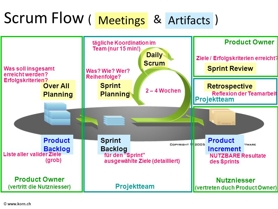 Scrum Flow ( & ) Sprint Review Over All Planning Sprint Planning Product Increment Sprint Backlog Product Backlog Daily Scrum MeetingsArtifacts 2 – 4