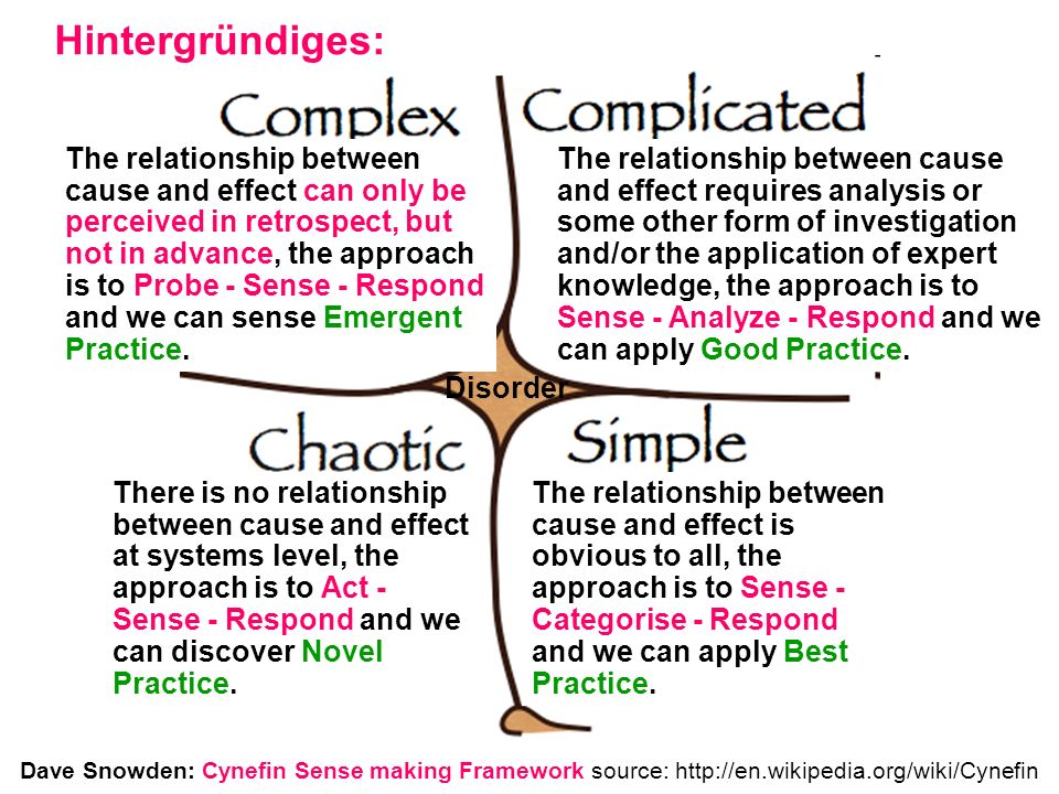 Dave Snowden: Cynefin Sense making Framework source: http://en.wikipedia.org/wiki/Cynefin Sense - Categorise - Respond Sense - Analyze - RespondProbe - Sense - Respond Act - Sense - Respond Disorder The relationship between cause and effect is obvious to all, the approach is to Sense - Categorise - Respond and we can apply Best Practice.