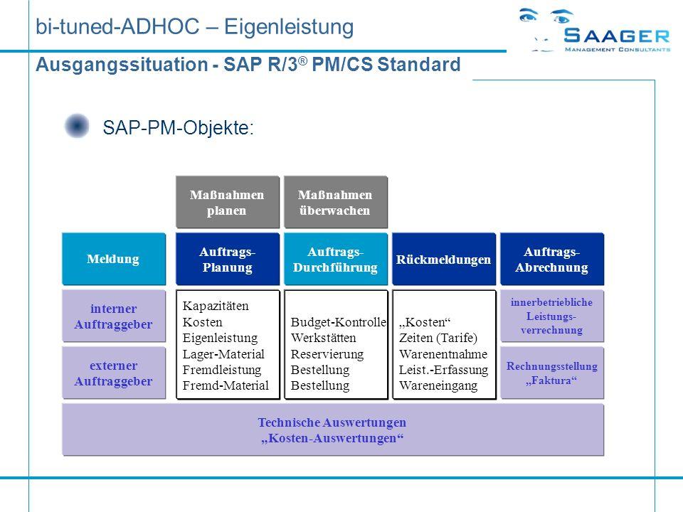 bi-tuned-ADHOC – Eigenleistung Ausgangssituation - SAP R/3 ® PM/CS Standard SAP-PM-Objekte: Maßnahmen planen Auftrags- Planung Maßnahmen überwachen Au