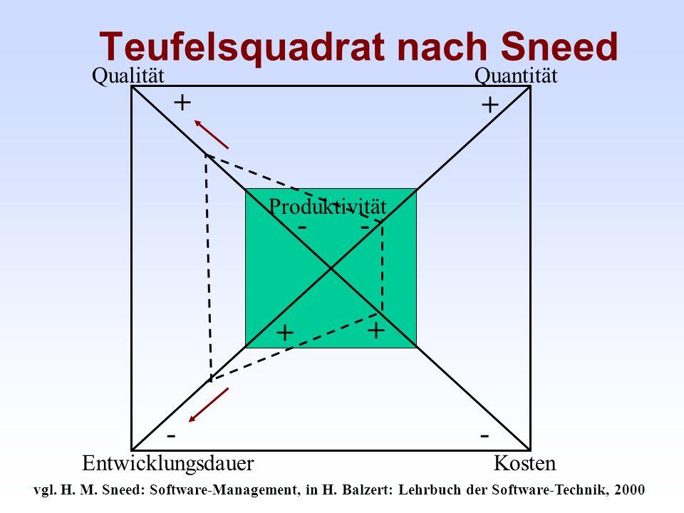 Teufelsquadrat nach Sneed vgl. H. M. Sneed: Software-Management, in H. Balzert: Lehrbuch der Software-Technik, 2000 QualitätQuantität Entwicklungsdaue
