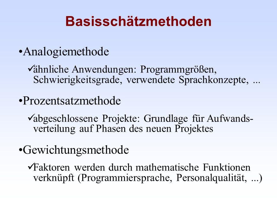 Basisschätzmethoden Analogiemethode ähnliche Anwendungen: Programmgrößen, Schwierigkeitsgrade, verwendete Sprachkonzepte,... Prozentsatzmethode abgesc