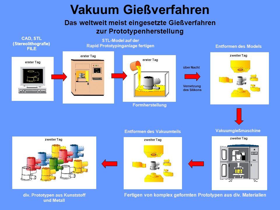 Vakuum Gießverfahren Das weltweit meist eingesetzte Gießverfahren zur Prototypenherstellung zweiter Tag div.