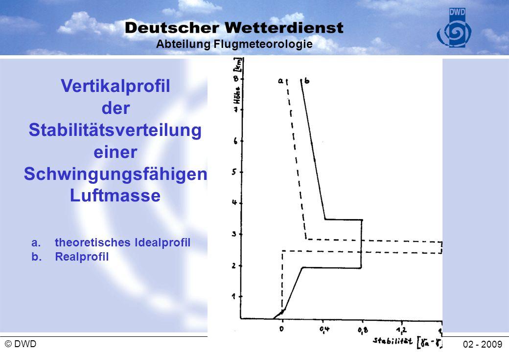 Abteilung Flugmeteorologie 02 - 2009 © DWD Vertikalprofil der Stabilitätsverteilung einer Schwingungsfähigen Luftmasse a.theoretisches Idealprofil b.R