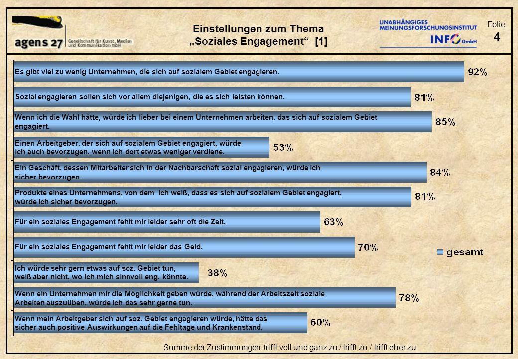 Folie 5 Summe der Zustimmungen: trifft voll und ganz zu / trifft zu / trifft eher zu Einstellungen zum Thema Soziales Engagement [2] Es gibt viel zu wenig Unternehmen, die sich auf sozialem Gebiet engagieren.