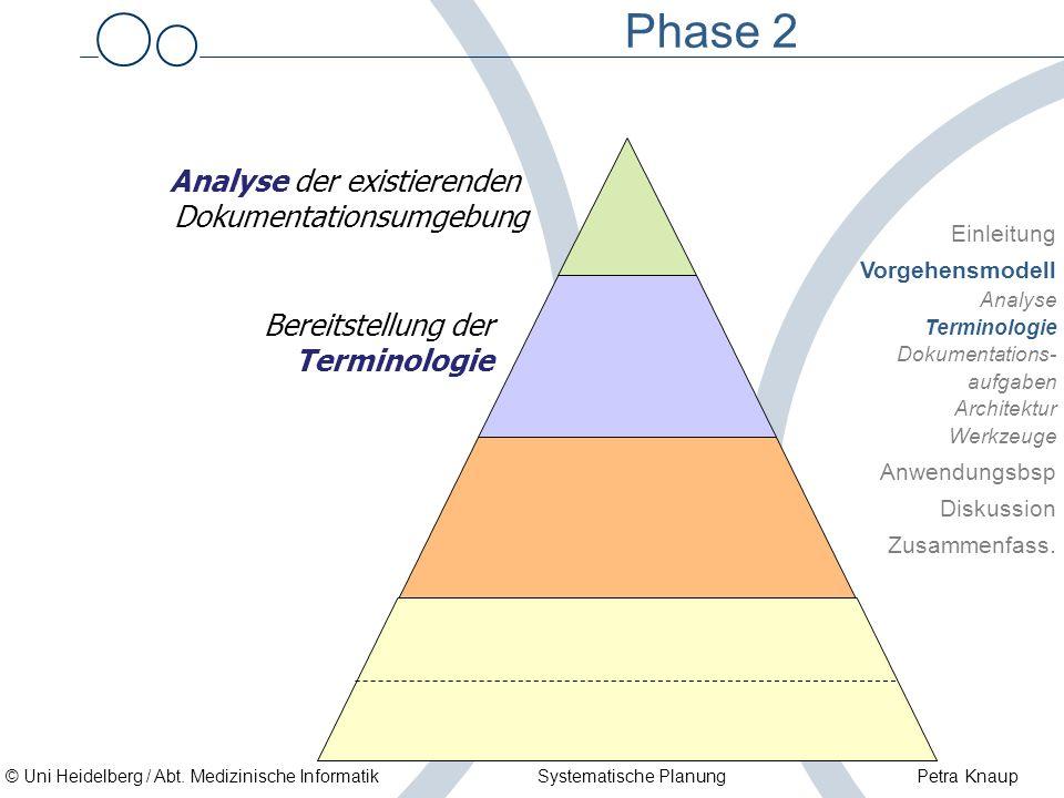 © Uni Heidelberg / Abt. Medizinische Informatik Systematische Planung Petra Knaup Phase 2 Analyse der existierenden Dokumentationsumgebung Bereitstell